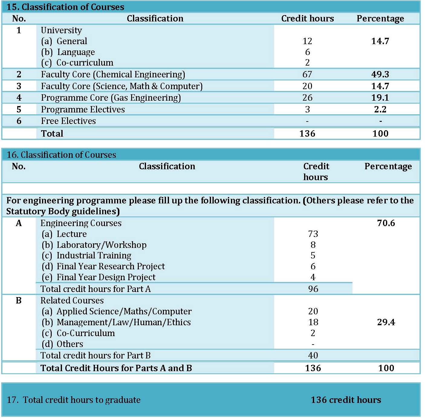 FPREE_PROGRAMME_SPECIFICATION_2014_Page_04