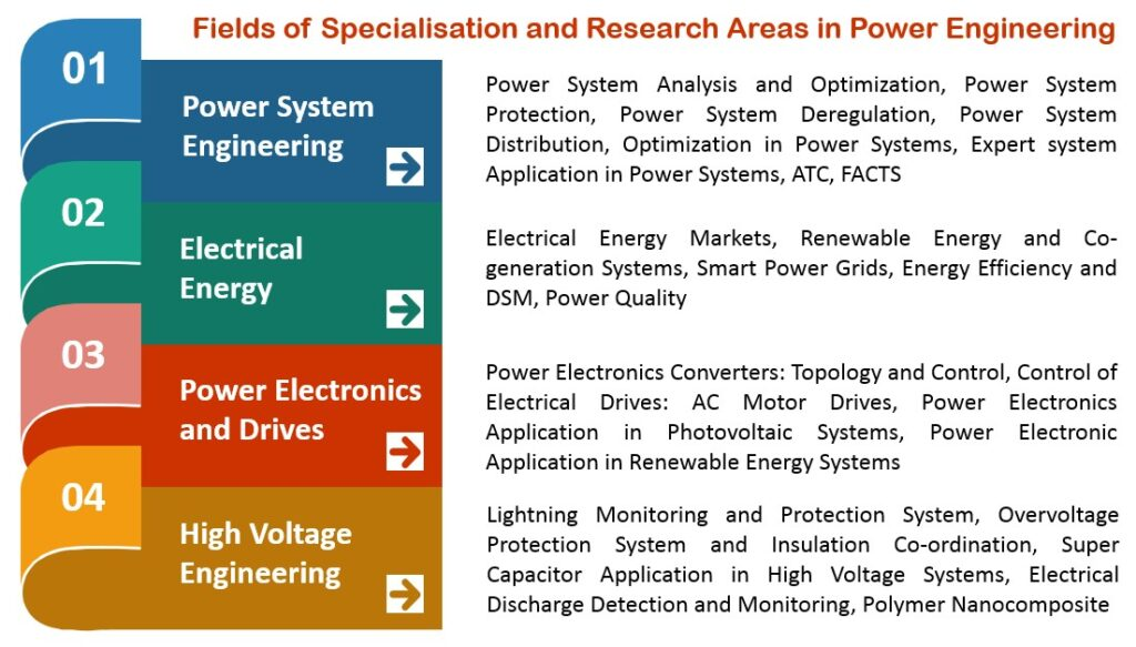 power-research-areas