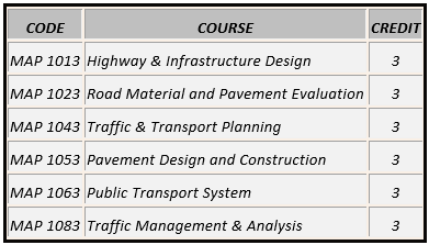 Highway Core Courses