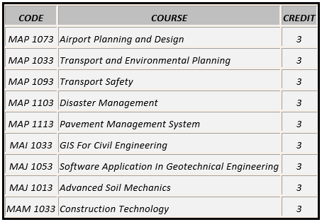Highway Elective Courses