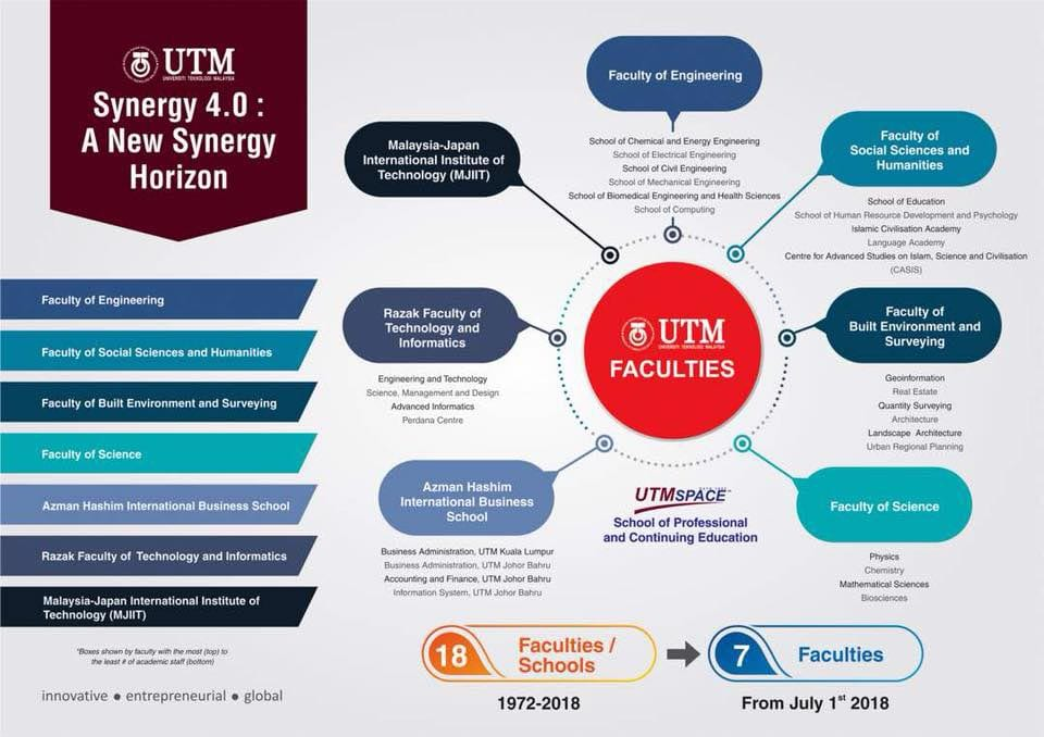 UTM SYNERGY 4.0 : A NEW SYNERGY HORIZON